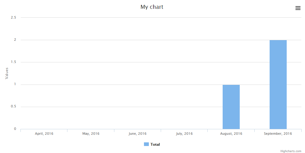 Reports and Charts in Laravel: Two Useful Packages – Quick