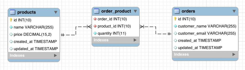 Laravel MySQL Order Products database